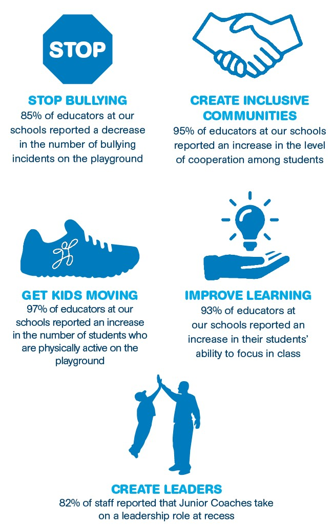 playworks infographic - stop bullying, create inclusive communities, get kids moving, improve learning, and create leaders